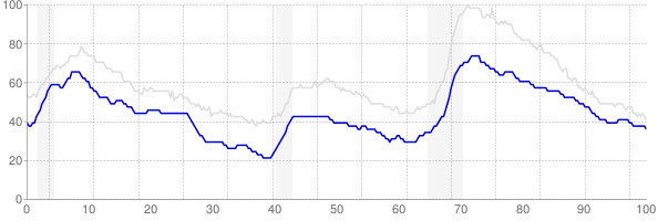 Virginia monthly unemployment rate chart from 1990 to October 2017